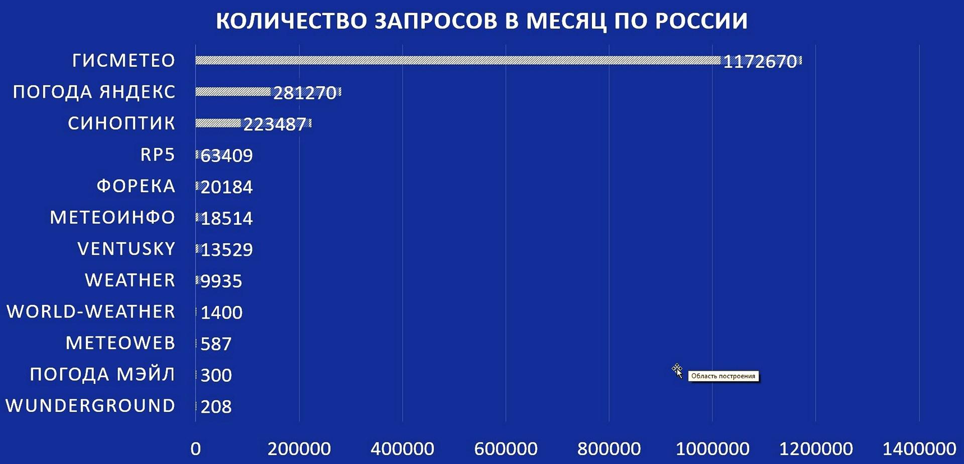 Результаты народного голосования 👍👎: Какой сайт прогноза погоды самый точный по городам России и мира? Рейтинг: Топ 14 сайтов
